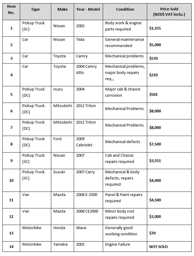 CIG Vehicle Sale by Tender - Notice of Award